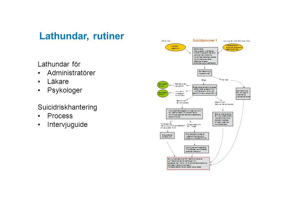 Lathundar för Administratörer Läkare Psykologer Suicidriskhantering Process Intervjuguide Lathundar, rutiner