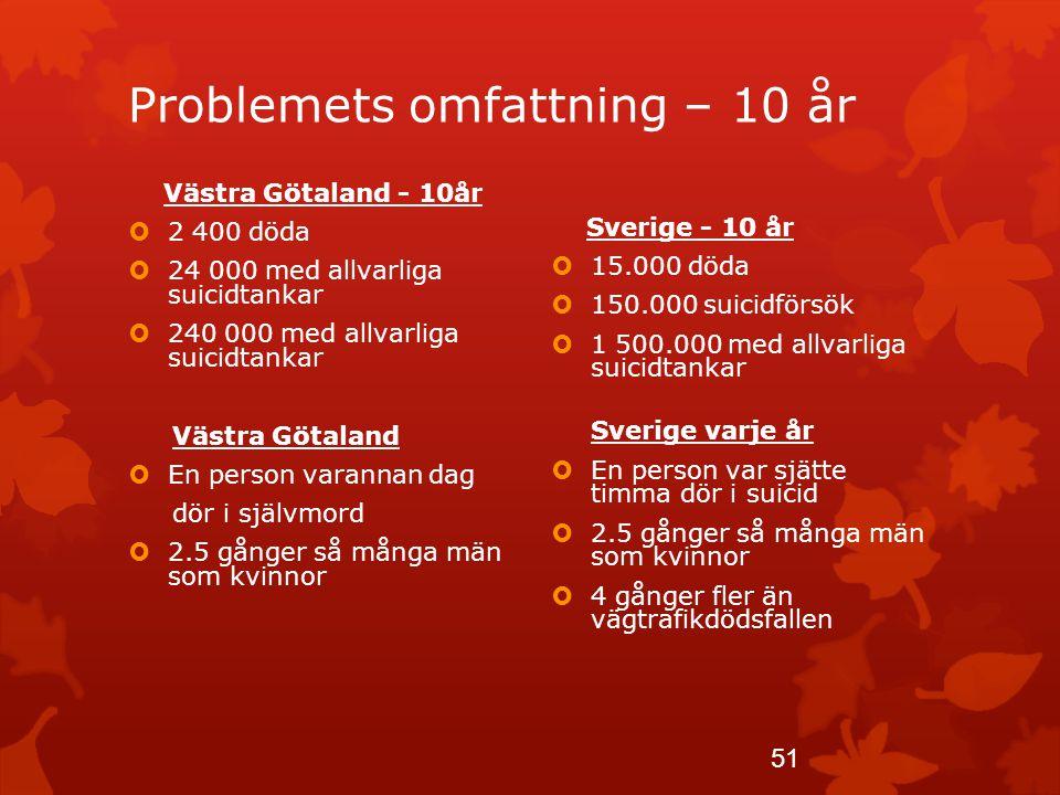 Problemets omfattning – 10 år Västra Götaland - 10år  2 400 döda  24 000 med allvarliga suicidtankar  240 000 med allvarliga suicidtankar Västra Gö