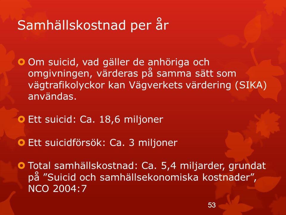 Samhällskostnad per år  Om suicid, vad gäller de anhöriga och omgivningen, värderas på samma sätt som vägtrafikolyckor kan Vägverkets värdering (SIKA