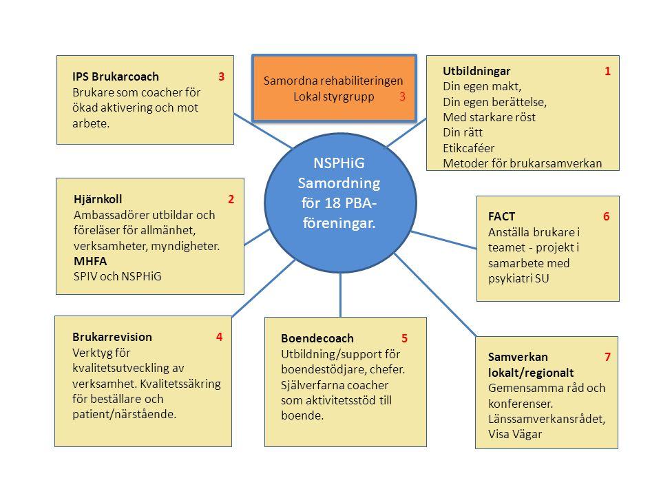 Brukarrevision inom Hisingens psykiatri, HSN 11:s upptagningsområde Mål - Att följa upp vad nedläggningen av den allmänpsykiatriska mottagningen på Hisingen i somras får för konsekvenser för patienter, närstående och boende inom HSN 11:s upptagningsområde Målgrupp – Patienter, närstående och boende inom HSN 11:s upptagningsområde Metod – Utskick kommer att göras på två sätt:  Annonsering i Hisingsbladet med hänvisning till tre metoder: webbenkät, enkät att fylla i själv på Hisingen (vid tre platser och tillfällen) eller till ett möte med intervjuare (vid tre platser och tillfällen) – se nedan Förslag på inbjudan .