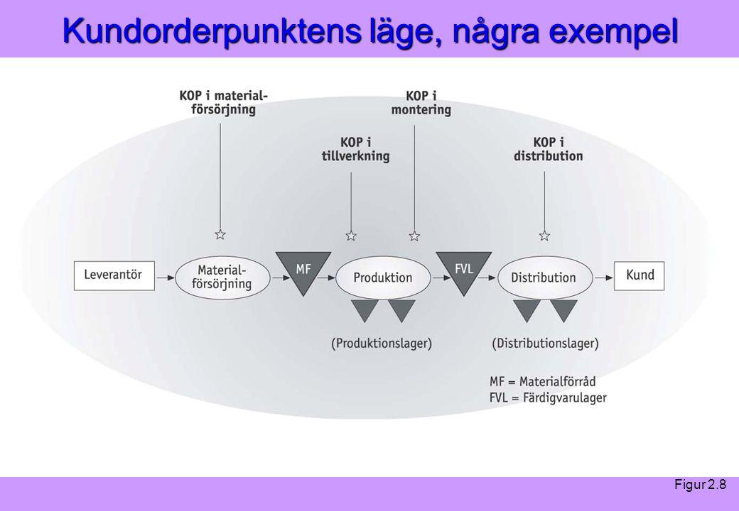 """""""Modern Logistik"""" Aronsson, Ekdahl, Oskarsson, """"Modern Logistik"""" Aronsson, Ekdahl, Oskarsson, © Liber 2003 Kundorderpunktens läge, några exempel Figur"""