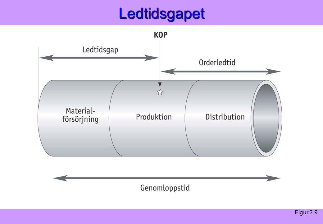 """""""Modern Logistik"""" Aronsson, Ekdahl, Oskarsson, """"Modern Logistik"""" Aronsson, Ekdahl, Oskarsson, © Liber 2003Ledtidsgapet Figur 2.9"""