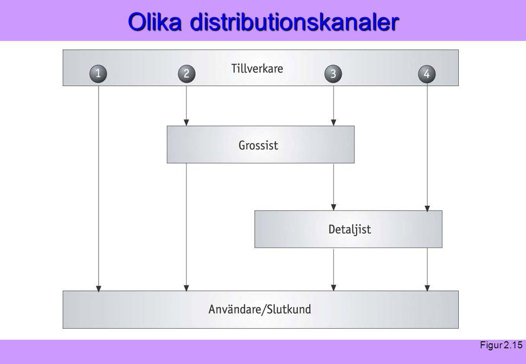 """""""Modern Logistik"""" Aronsson, Ekdahl, Oskarsson, """"Modern Logistik"""" Aronsson, Ekdahl, Oskarsson, © Liber 2003 Olika distributionskanaler Figur 2.15"""