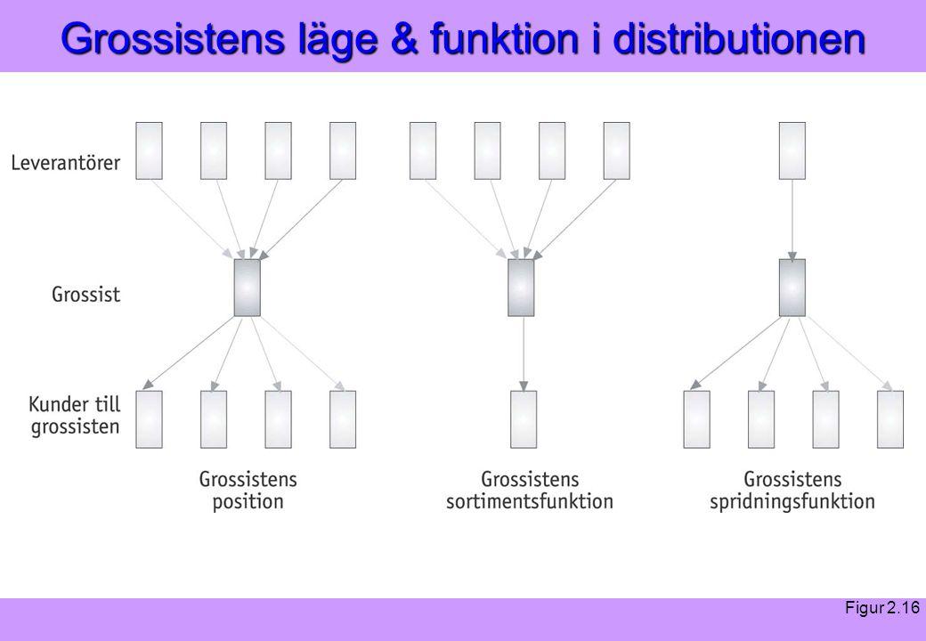 """""""Modern Logistik"""" Aronsson, Ekdahl, Oskarsson, """"Modern Logistik"""" Aronsson, Ekdahl, Oskarsson, © Liber 2003 Grossistens läge & funktion i distributione"""