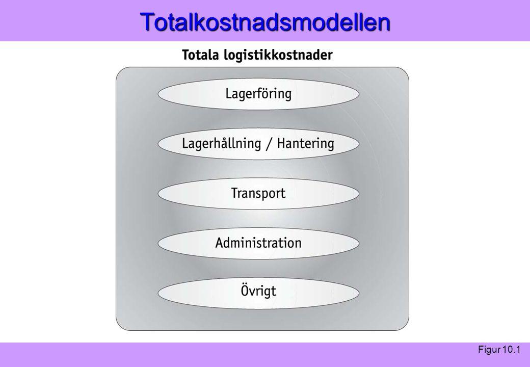 """""""Modern Logistik"""" Aronsson, Ekdahl, Oskarsson, """"Modern Logistik"""" Aronsson, Ekdahl, Oskarsson, © Liber 2003Totalkostnadsmodellen Figur 10.1"""