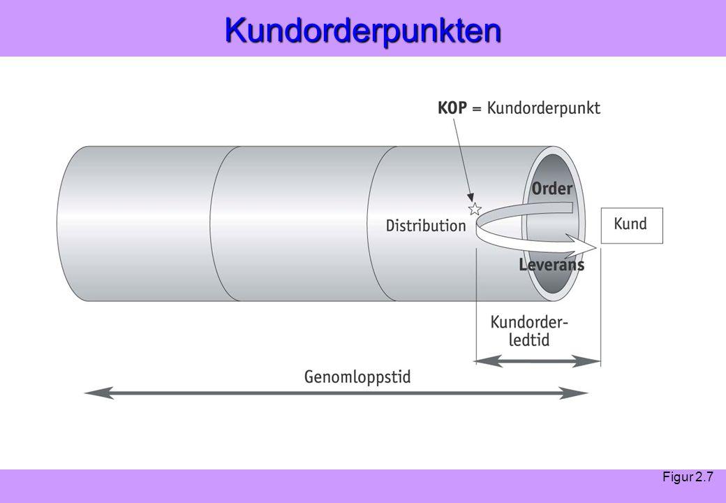 """""""Modern Logistik"""" Aronsson, Ekdahl, Oskarsson, """"Modern Logistik"""" Aronsson, Ekdahl, Oskarsson, © Liber 2003Kundorderpunkten Figur 2.7"""