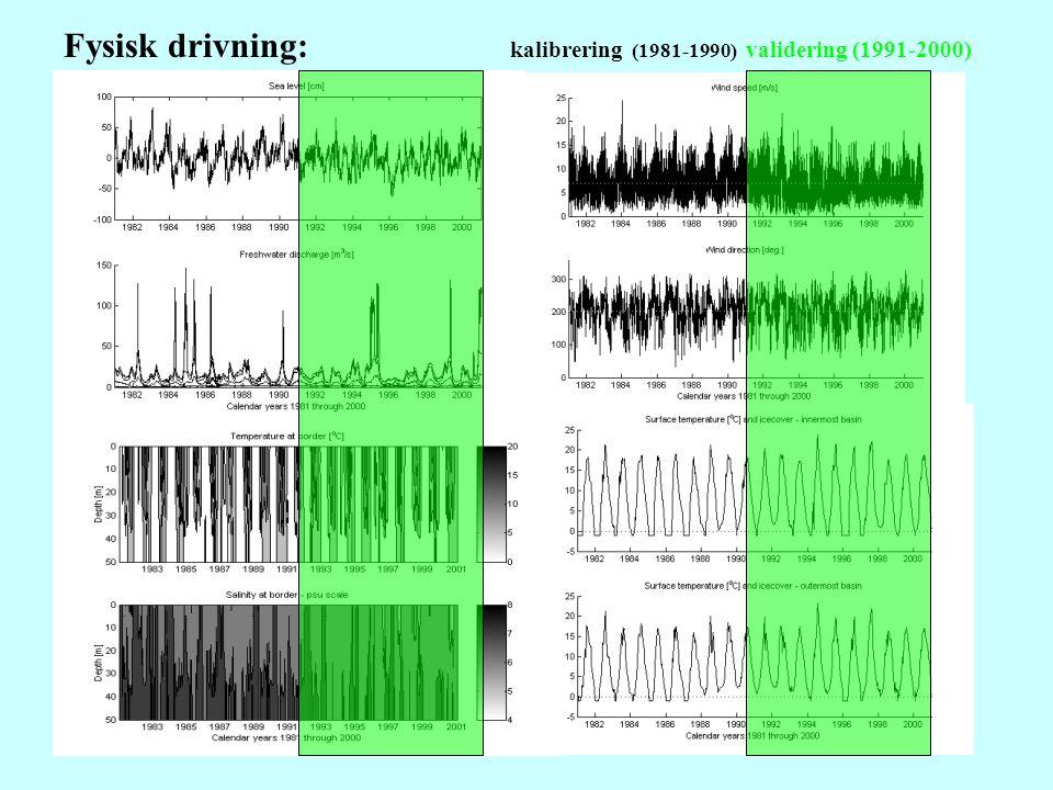 Fysisk drivning: kalibrering (1981-1990) validering (1991-2000)