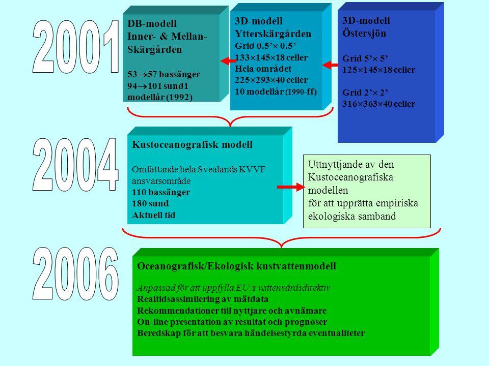 DB-modell Inner- & Mellan- Skärgården 53  57 bassänger 94  101 sund1 modellår (1992) Uttnyttjande av den Kustoceanografiska modellen för att upprätta empiriska ekologiska samband Kustoceanografisk modell Omfattande hela Svealands KVVF ansvarsområde 110 bassänger 180 sund Aktuell tid 3D-modell Ytterskärgården Grid 0.5'  0.5' 133  145  18 celler Hela området 225  293  40 celler 10 modellår (1990- ff) 3D-modell Östersjön Grid 5'  5' 125  145  18 celler Grid 2'  2' 316  363  40 celler Oceanografisk/Ekologisk kustvattenmodell Anpassad för att uppfylla EU:s vattenvårdsdirektiv Realtidsassimilering av mätdata Rekommendationer till nyttjare och avnämare On-line presentation av resultat och prognoser Beredskap för att besvara händelsestyrda eventualiteter