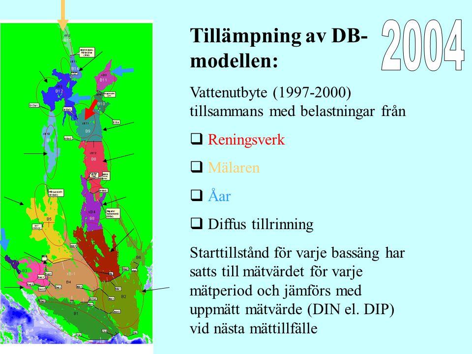 Tillämpning av DB- modellen: Vattenutbyte (1997-2000) tillsammans med belastningar från  Reningsverk  Mälaren  Åar  Diffus tillrinning Starttillstånd för varje bassäng har satts till mätvärdet för varje mätperiod och jämförs med uppmätt mätvärde (DIN el.