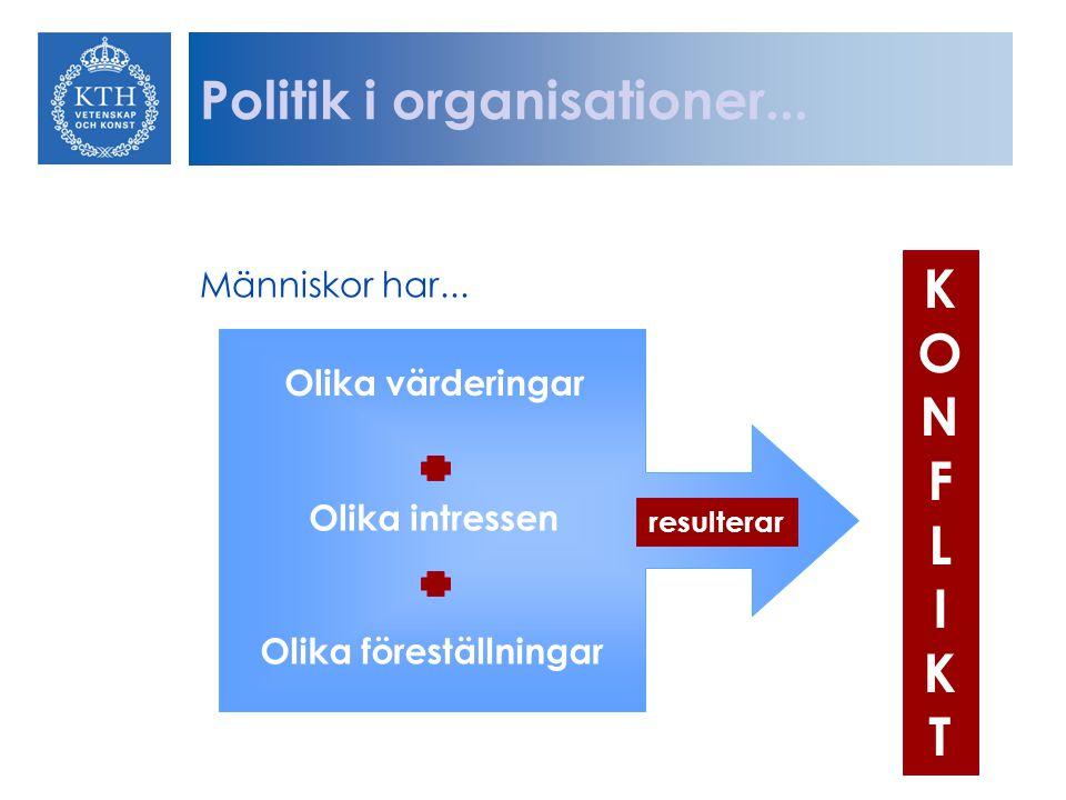 Människor har... Olika värderingar Olika intressen Olika föreställningar KONFLIKTKONFLIKT resulterar Politik i organisationer...