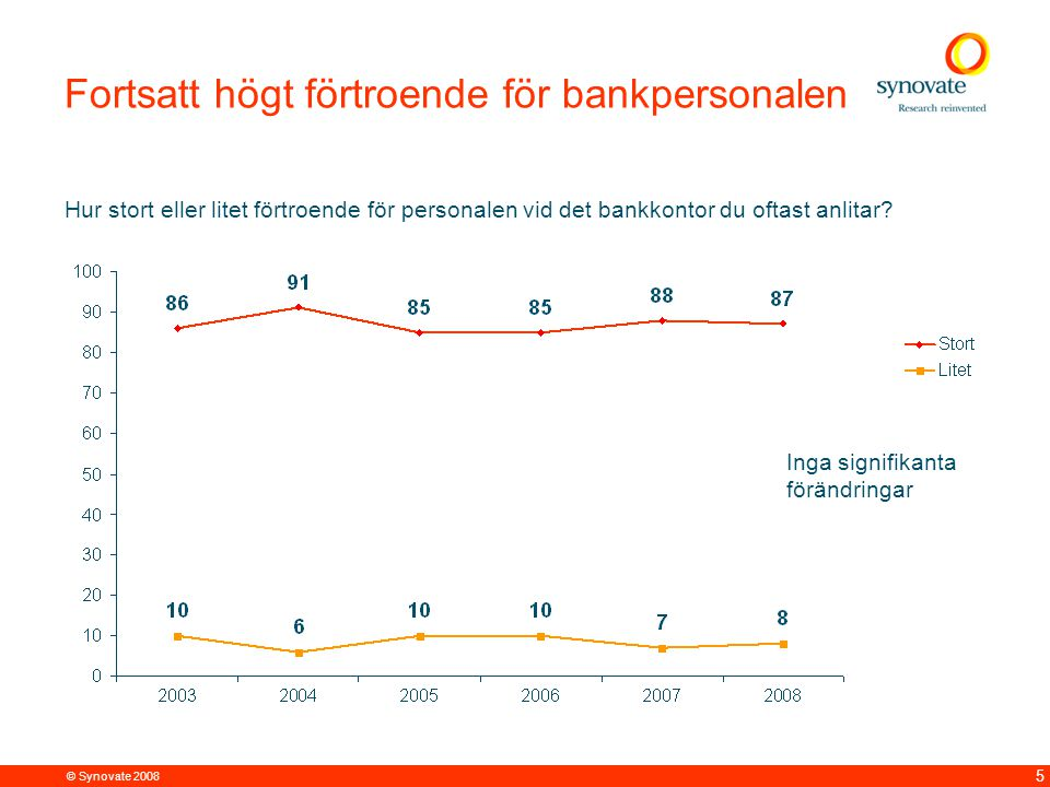 © Synovate 2008 6 Allt fler anser att bankernas service till privatpersoner är bra Vad anser du om bankernas service till privatpersoner.