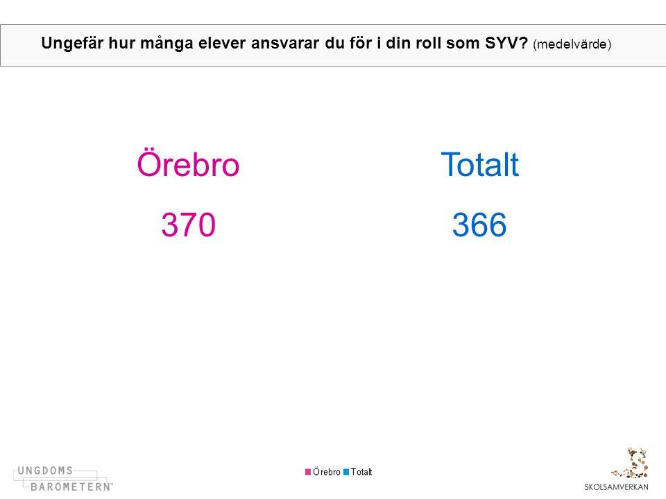 Ungefär hur många elever ansvarar du för i din roll som SYV? (medelvärde) ÖrebroTotalt 370366
