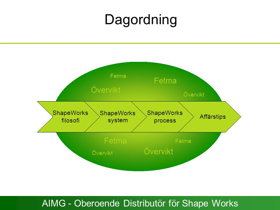 Fetma Övervikt Fetma Övervikt ShapeWorks filosofi ShapeWorks system ShapeWorks process Affärstips Dagordning AIMG - Oberoende Distributör för Shape Wo