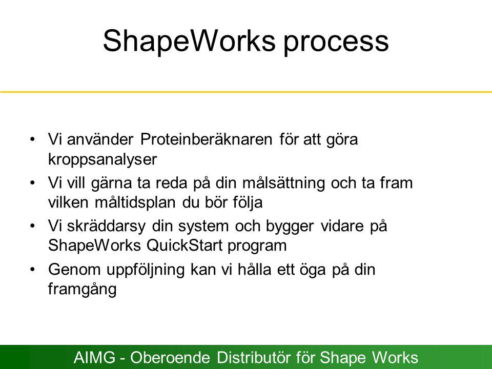 ShapeWorks process Vi använder Proteinberäknaren för att göra kroppsanalyser Vi vill gärna ta reda på din målsättning och ta fram vilken måltidsplan d