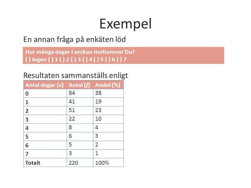 Exempel En annan fråga på enkäten löd Resultaten sammanställs enligt Antal dagar (x)Antal (f)Andel (%) 0 8438 1 4119 2 5123 3 2210 4 84 5 63 6 52 7 31