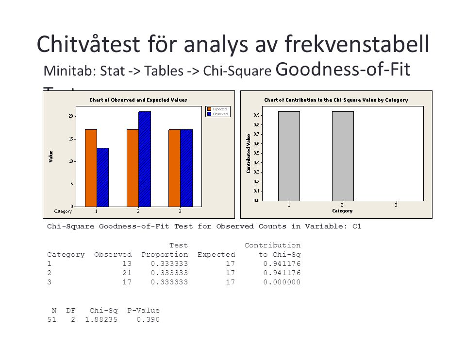 Minitab: Stat -> Tables -> Chi-Square Goodness-of-Fit Test Chi-Square Goodness-of-Fit Test for Observed Counts in Variable: C1 Test Contribution Category Observed Proportion Expected to Chi-Sq 1 13 0.333333 17 0.941176 2 21 0.333333 17 0.941176 3 17 0.333333 17 0.000000 N DF Chi-Sq P-Value 51 2 1.88235 0.390