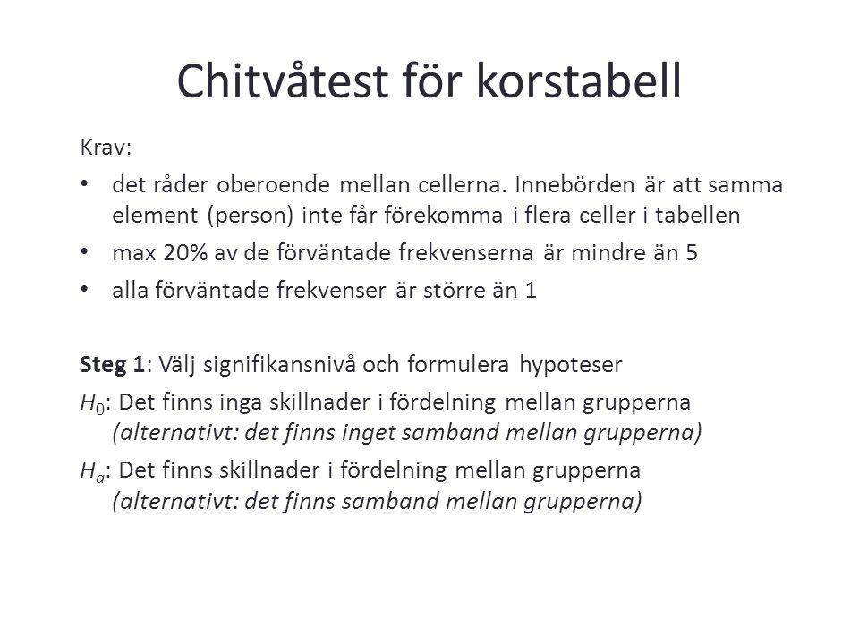 Chitvåtest för korstabell Krav: det råder oberoende mellan cellerna. Innebörden är att samma element (person) inte får förekomma i flera celler i tabe