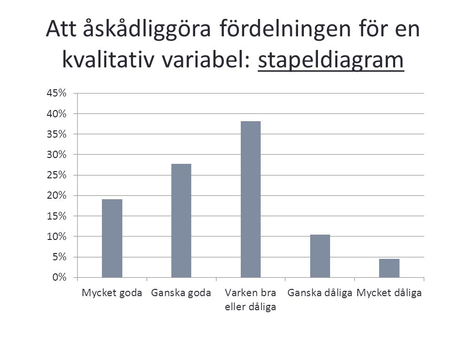 Att åskådliggöra fördelningen för en kvalitativ variabel: stapeldiagram