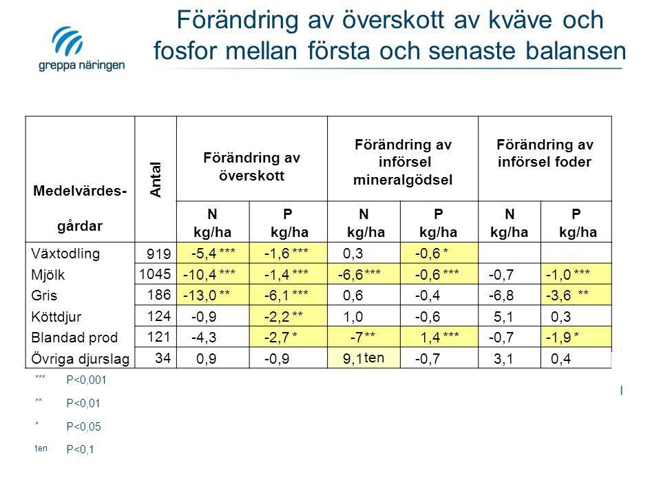 Förändring av överskott av kväve och fosfor mellan första och senaste balansen Medelvärdes- gårdar Antal Förändring av överskott Förändring av införsel mineralgödsel Förändring av införsel foder N kg/ha P kg/ha N kg/ha P kg/ha N kg/ha P kg/ha Växtodling 919 -5,4***-1,6***0,3 -0,6* Mjölk1045 -10,4***-1,4***-6,6***-0,6***-0,7 -1,0*** Gris186 -13,0**-6,1***0,6 -0,4 -6,8 -3,6 ** Köttdjur124 -0,9 -2,2**1,0 -0,6 5,1 0,3 Blandad prod121 -4,3 -2,7*-7**1,4***-0,7 -1,9* Övriga djurslag34 0,9 -0,9 9,1 ten -0,7 3,1 0,4 *** P<0,001 ** P<0,01 * P<0,05 ten P<0,1