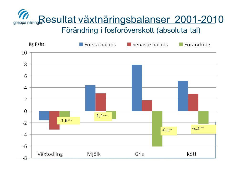 Resultat växtnäringsbalanser 2001-2010 Förändring i fosforöverskott (absoluta tal) -1,6 ***