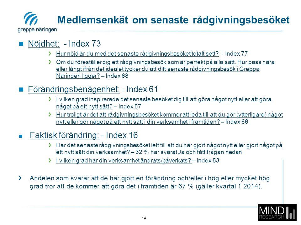 Medlemsenkät om senaste rådgivningsbesöket Nöjdhet: - Index 73 Hur nöjd är du med det senaste rådgivningsbesöket totalt sett.