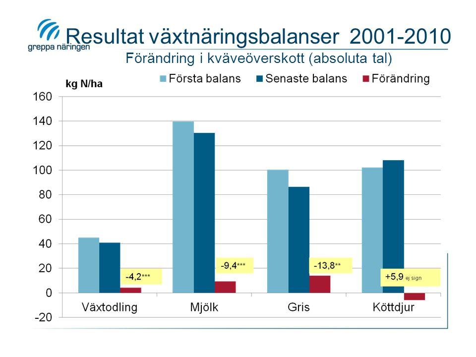 Resultat från växtnäringsbalanser 2001-2010 Kväveöverskott relativt jämförelsevärdet -5,4*** -10,4*** -13,0**