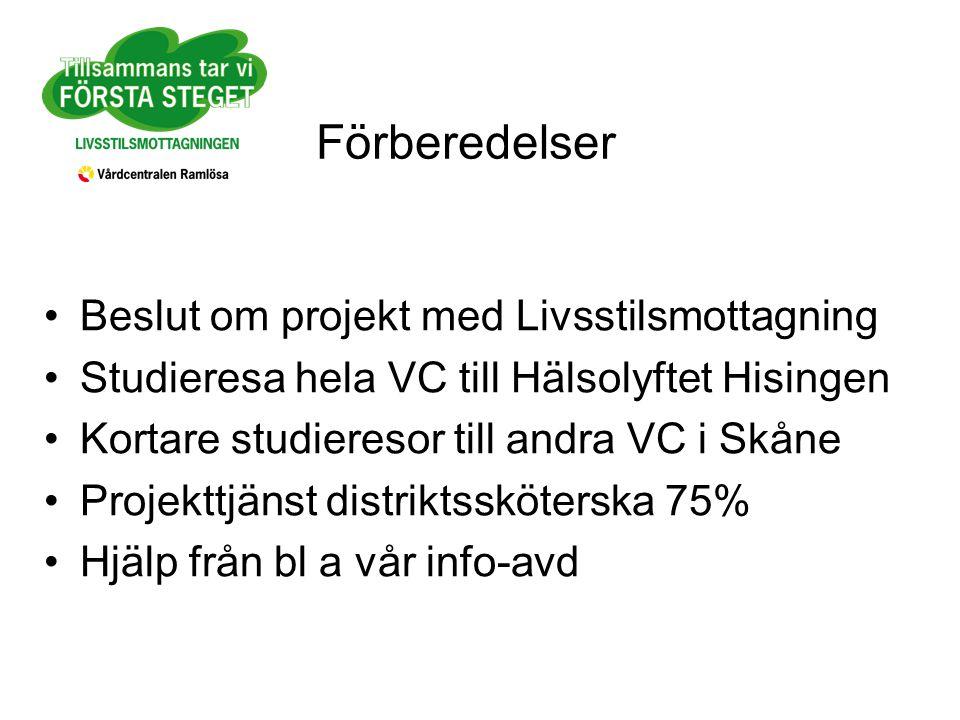 Förberedelser Beslut om projekt med Livsstilsmottagning Studieresa hela VC till Hälsolyftet Hisingen Kortare studieresor till andra VC i Skåne Projekttjänst distriktssköterska 75% Hjälp från bl a vår info-avd