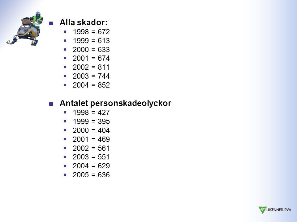 ■Alla skador:  1998 = 672  1999 = 613  2000 = 633  2001 = 674  2002 = 811  2003 = 744  2004 = 852 ■Antalet personskadeolyckor  1998 = 427  1999 = 395  2000 = 404  2001 = 469  2002 = 561  2003 = 551  2004 = 629  2005 = 636