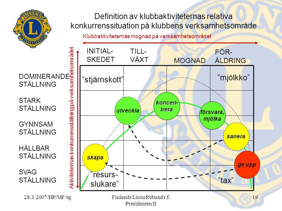 28.3.2007/HP/MF/sgFinlands Lionsförbund r.f. Presidenten II 19 Definition av klubbaktiviteternas relativa konkurrenssituation på klubbens verksamhetso