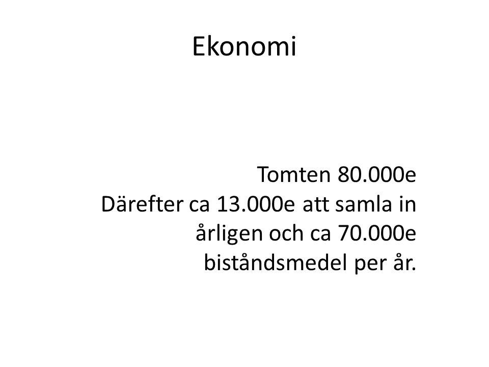 Ekonomi Tomten 80.000e Därefter ca 13.000e att samla in årligen och ca 70.000e biståndsmedel per år.