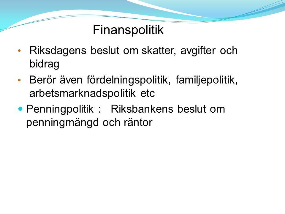 Finanspolitik Riksdagens beslut om skatter, avgifter och bidrag Berör även fördelningspolitik, familjepolitik, arbetsmarknadspolitik etc Penningpolitik : Riksbankens beslut om penningmängd och räntor