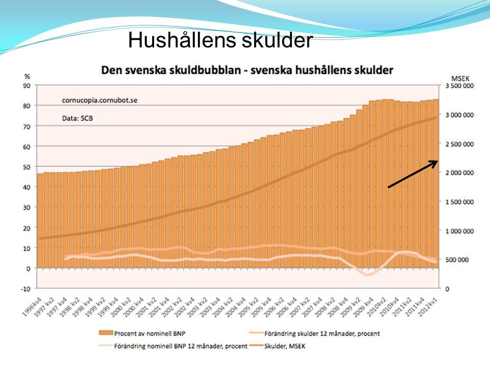 BNP / BNI BNPuttrycks som värdet av total konsumtion av varor och tjänster, bruttoinvesteringar samt export minus import.