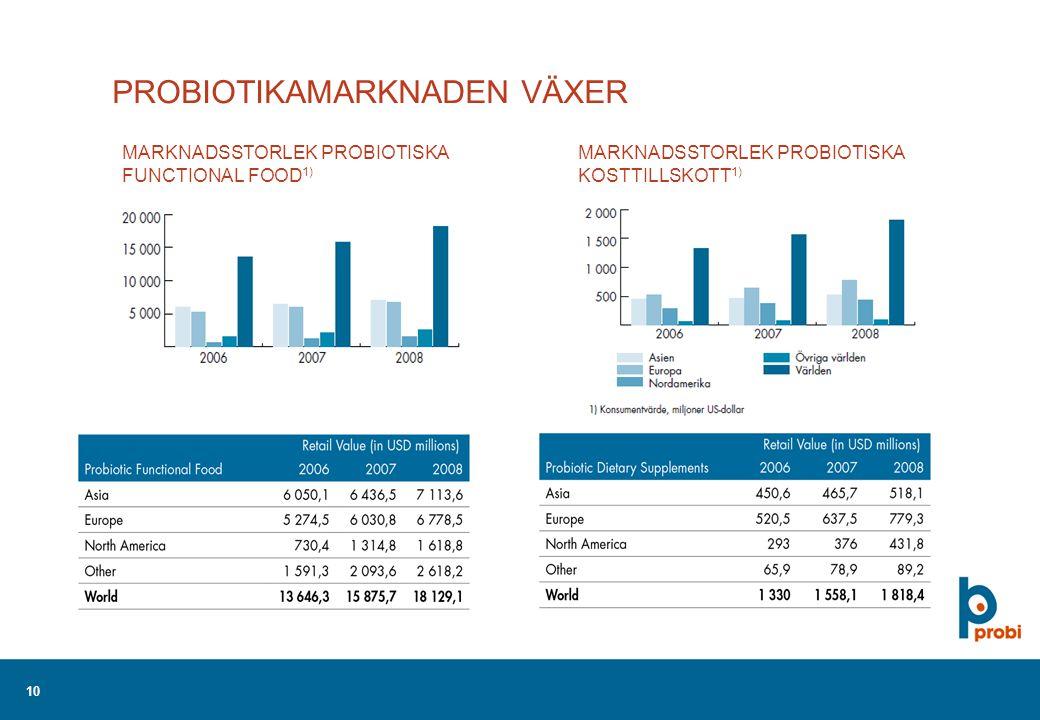 10 PROBIOTIKAMARKNADEN VÄXER MARKNADSSTORLEK PROBIOTISKA FUNCTIONAL FOOD 1) MARKNADSSTORLEK PROBIOTISKA KOSTTILLSKOTT 1)