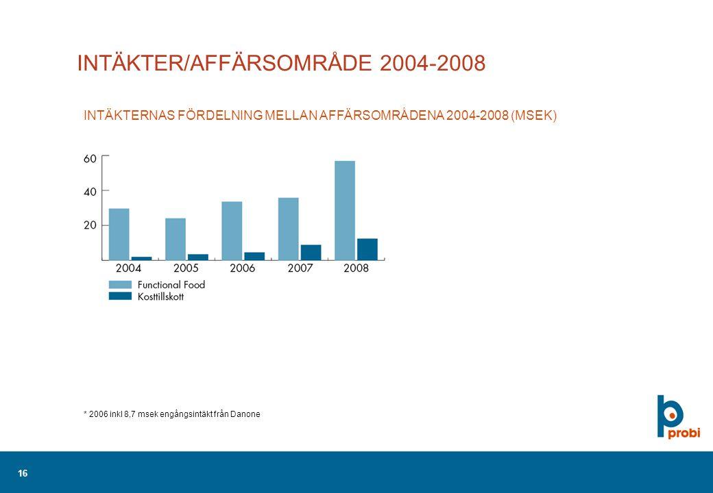 16 INTÄKTER/AFFÄRSOMRÅDE 2004-2008 * 2006 inkl 8,7 msek engångsintäkt från Danone INTÄKTERNAS FÖRDELNING MELLAN AFFÄRSOMRÅDENA 2004-2008 (MSEK)
