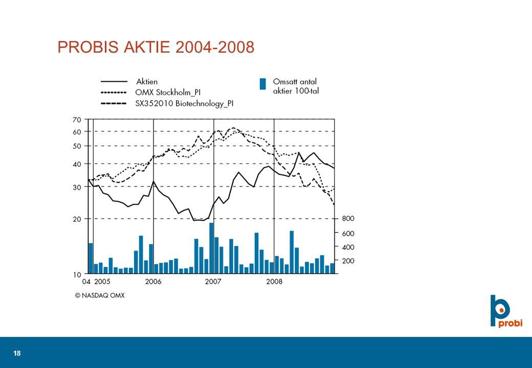 18 PROBIS AKTIE 2004-2008