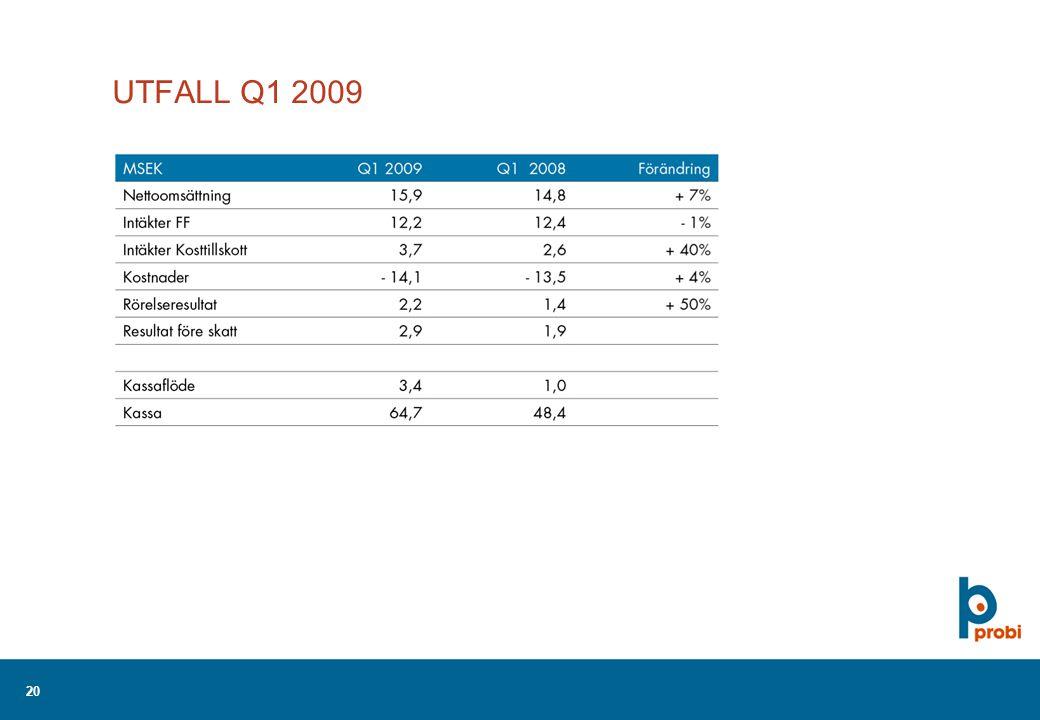 20 UTFALL Q1 2009