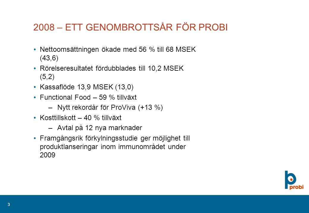 3 2008 – ETT GENOMBROTTSÅR FÖR PROBI Nettoomsättningen ökade med 56 % till 68 MSEK (43,6) Rörelseresultatet fördubblades till 10,2 MSEK (5,2) Kassaflöde 13,9 MSEK (13,0) Functional Food – 59 % tillväxt –Nytt rekordår för ProViva (+13 %) Kosttillskott – 40 % tillväxt –Avtal på 12 nya marknader Framgångsrik förkylningsstudie ger möjlighet till produktlanseringar inom immunområdet under 2009