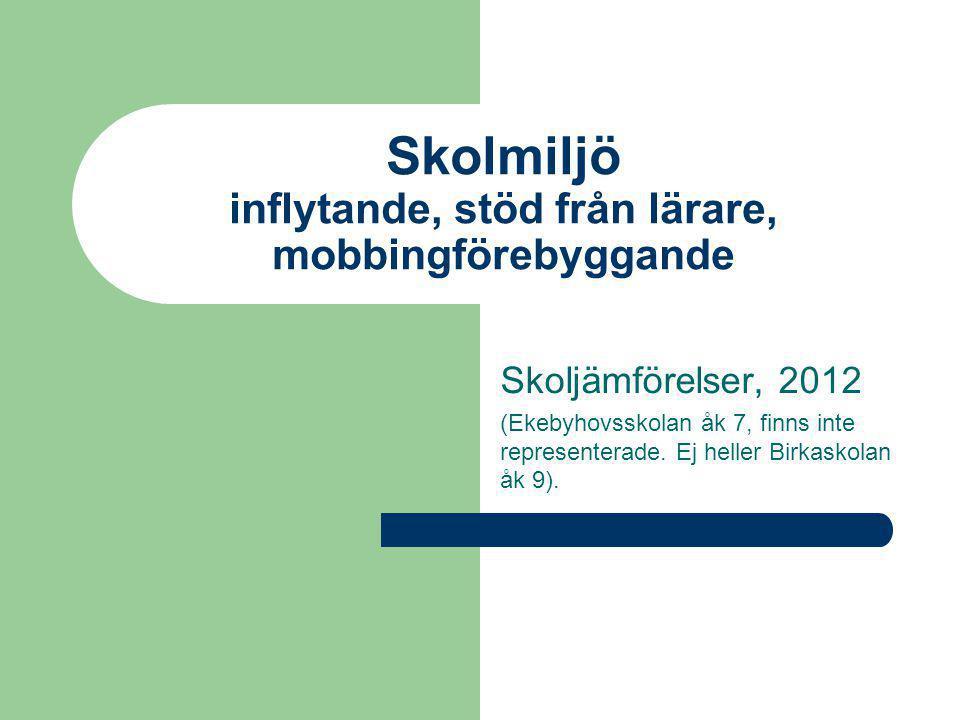 Skolmiljö inflytande, stöd från lärare, mobbingförebyggande Skoljämförelser, 2012 (Ekebyhovsskolan åk 7, finns inte representerade.