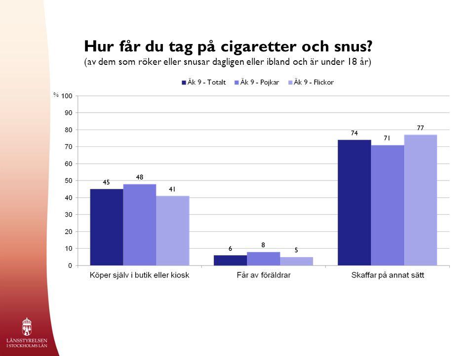Hur får du tag på cigaretter och snus? (av dem som röker eller snusar dagligen eller ibland och är under 18 år) %