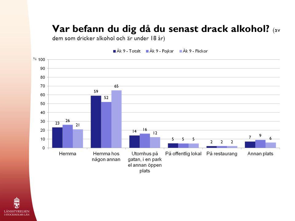 Var befann du dig då du senast drack alkohol (av dem som dricker alkohol och är under 18 år) %