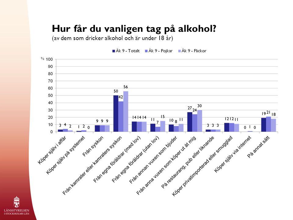 Hur får du vanligen tag på alkohol (av dem som dricker alkohol och är under 18 år) %