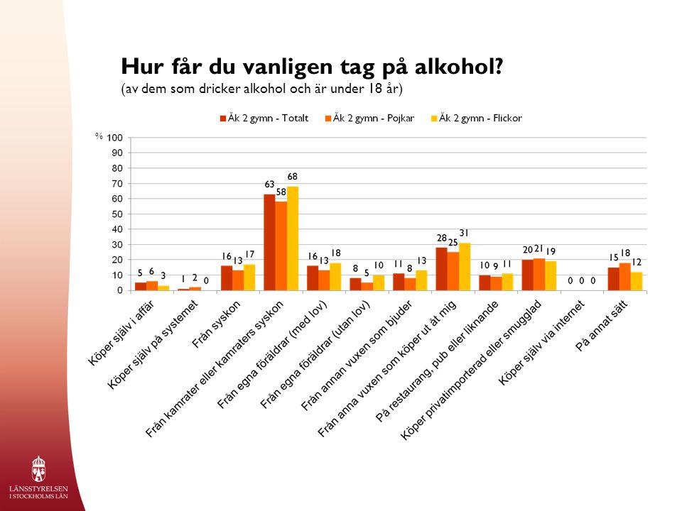 Föräldrars bjudvanor (av dem som dricker alkohol och är under 18 år) %