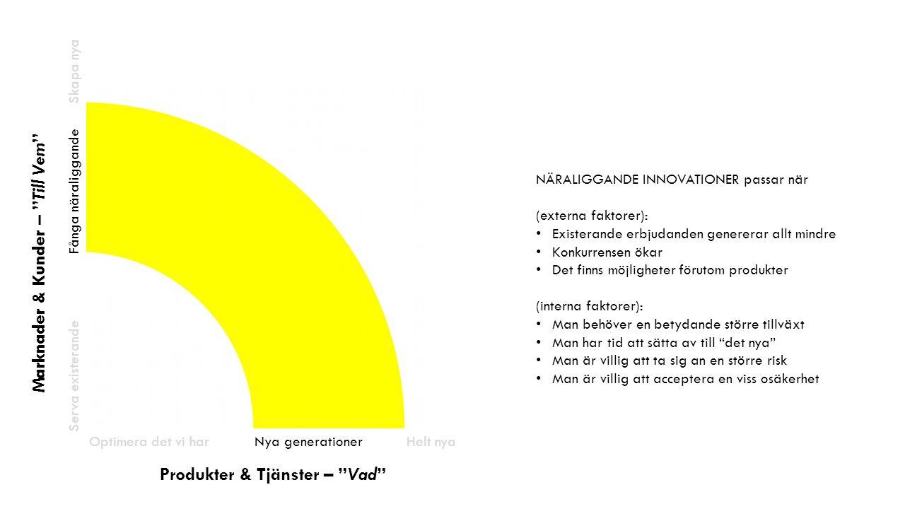Produkter & Tjänster – Vad Optimera det vi har Skapa nya Helt nyaNya generationer Marknader & Kunder – Till Vem Serva existerande Fånga näraliggande NÄRALIGGANDE INNOVATIONER passar när (externa faktorer): Existerande erbjudanden genererar allt mindre Konkurrensen ökar Det finns möjligheter förutom produkter (interna faktorer): Man behöver en betydande större tillväxt Man har tid att sätta av till det nya Man är villig att ta sig an en större risk Man är villig att acceptera en viss osäkerhet