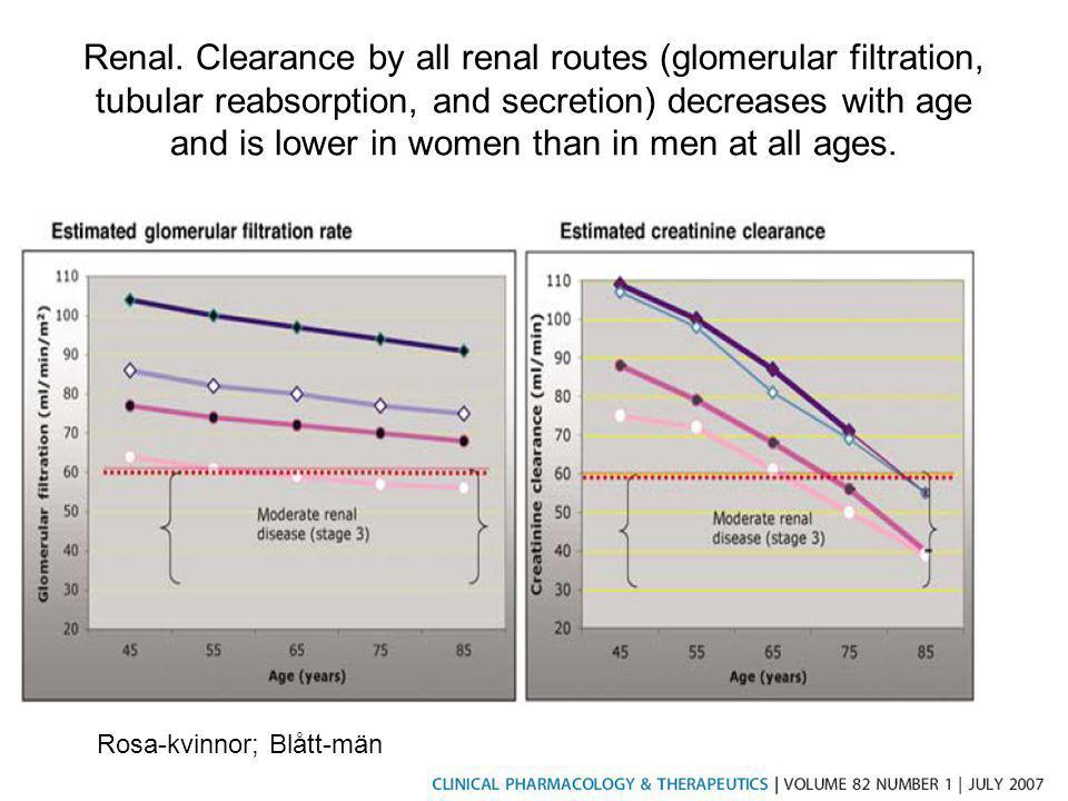 Renal. Clearance by all renal routes (glomerular filtration, tubular reabsorption, and secretion) decreases with age and is lower in women than in men