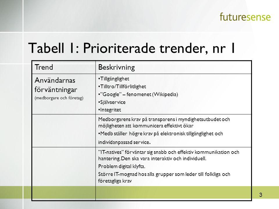 """3 Tabell 1: Prioriterade trender, nr 1 TrendBeskrivning Användarnas förväntningar (medborgare och företag) Tillgänglighet Tilltro/Tillförlitlighet """"Go"""