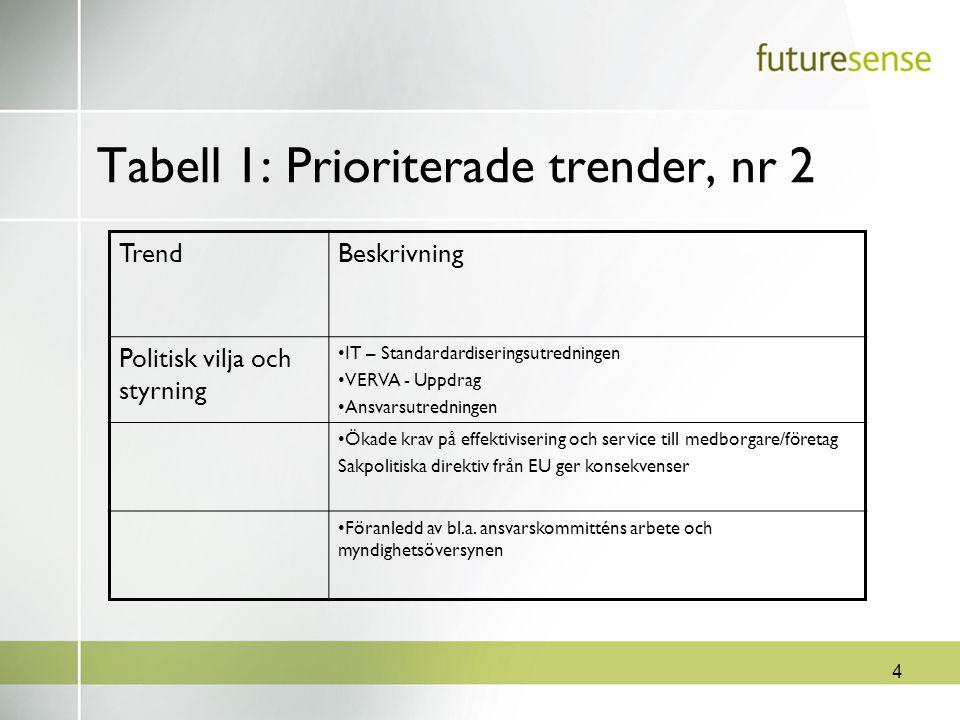 4 Tabell 1: Prioriterade trender, nr 2 TrendBeskrivning Politisk vilja och styrning IT – Standardardiseringsutredningen VERVA - Uppdrag Ansvarsutredni