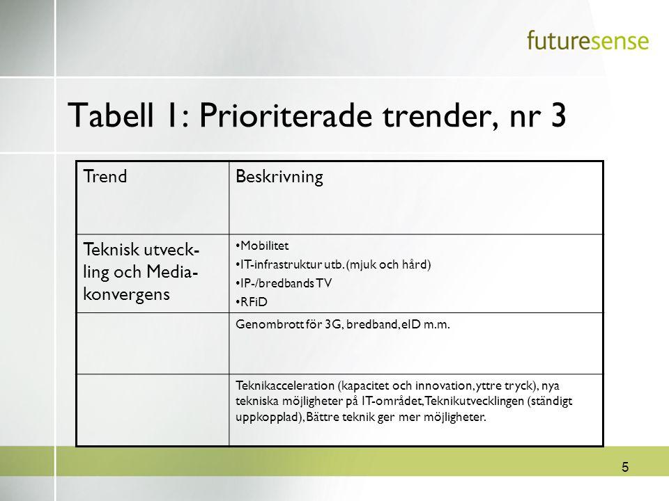 5 Tabell 1: Prioriterade trender, nr 3 TrendBeskrivning Teknisk utveck- ling och Media- konvergens Mobilitet IT-infrastruktur utb. (mjuk och hård) IP-