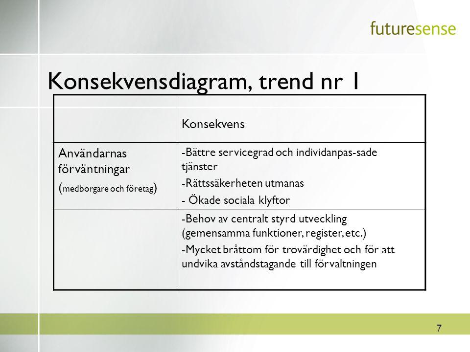 7 Konsekvensdiagram, trend nr 1 Konsekvens Användarnas förväntningar ( medborgare och företag ) -Bättre servicegrad och individanpas-sade tjänster -Rä