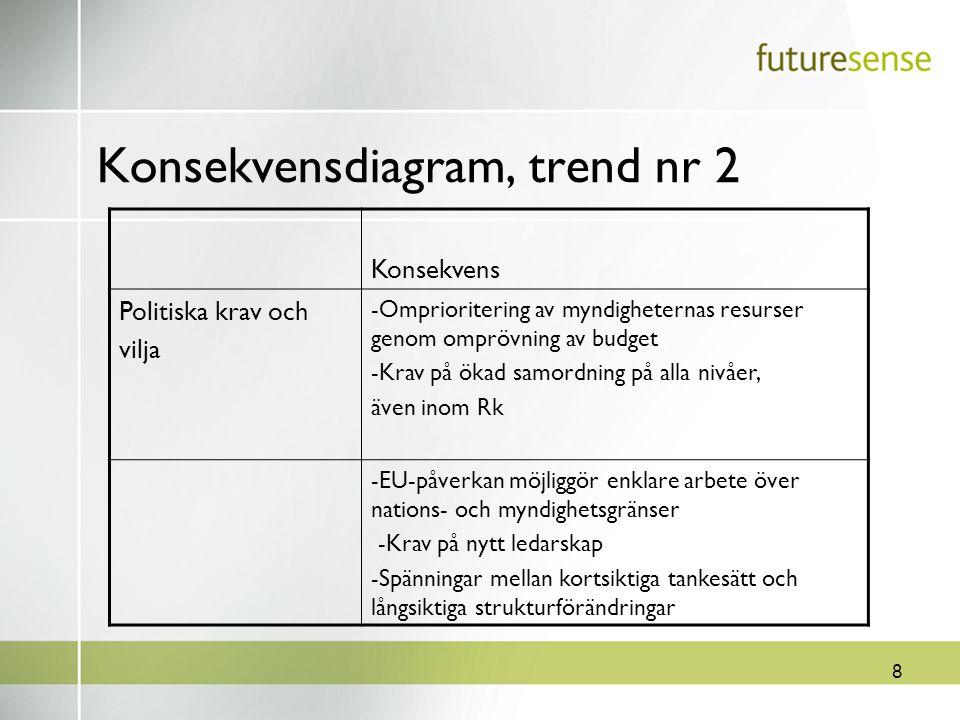 8 Konsekvensdiagram, trend nr 2 Konsekvens Politiska krav och vilja -Omprioritering av myndigheternas resurser genom omprövning av budget -Krav på öka