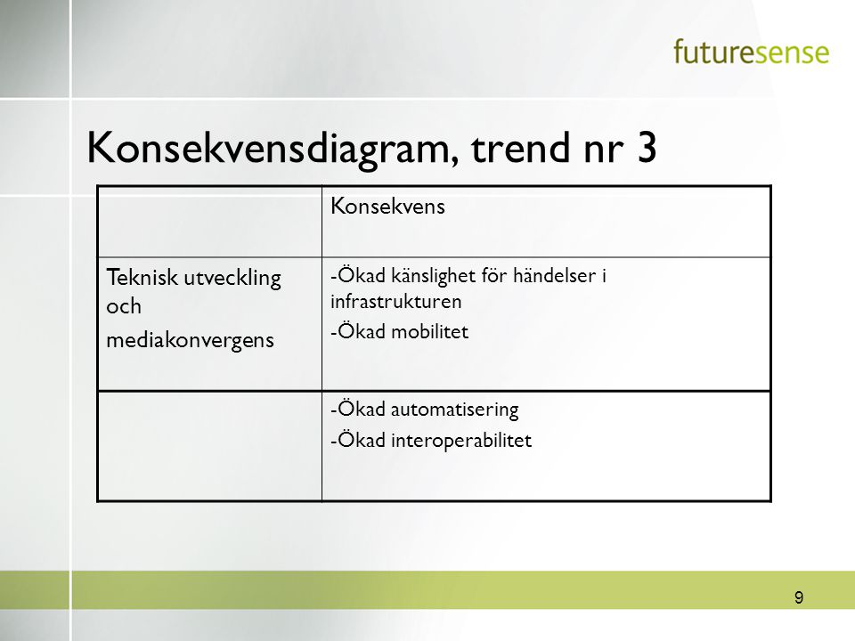 9 Konsekvensdiagram, trend nr 3 Konsekvens Teknisk utveckling och mediakonvergens -Ökad känslighet för händelser i infrastrukturen -Ökad mobilitet -Ök